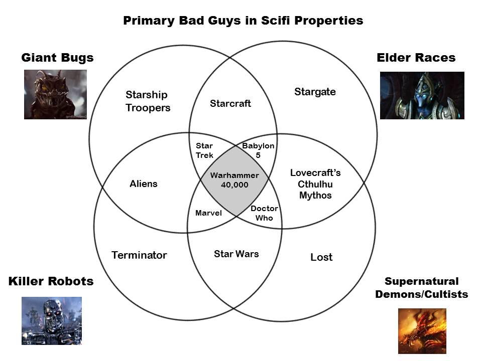 Primary Bad Guys in Scifi Properties