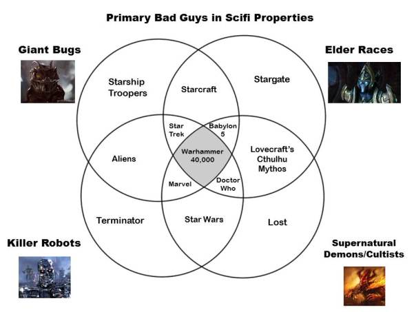 Primary Bad Guys in Scifi Properties